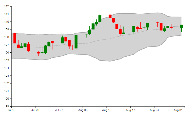Bollinger bands java code