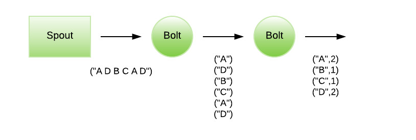 Apache Storm Stage Output