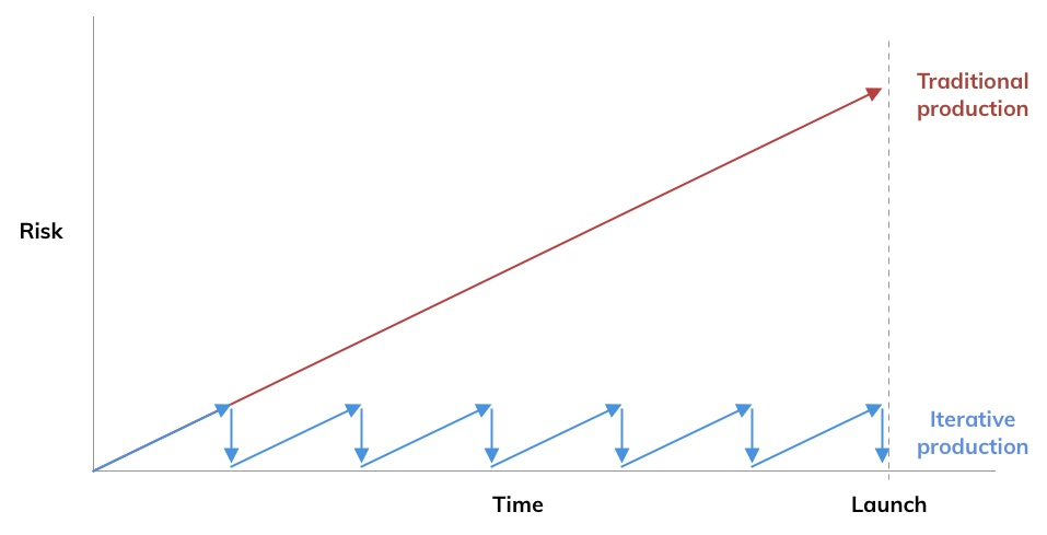 Graph showing traditional projects as a diagonal slope, and iterative projects as a sawtooth line, rising up and then falling