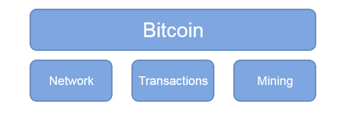 Bitcoin Structure