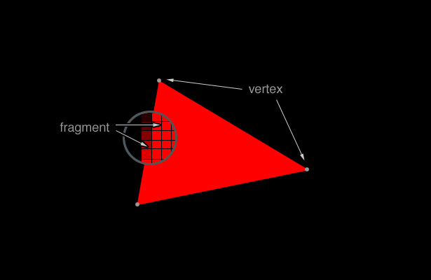 vertices and fragments