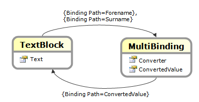 Silverlight MultiBindings, How to attached multiple bindings to a