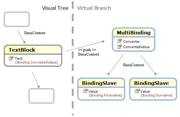 virtualbranch