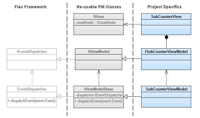 Presentation model or mvvm with mate presentation model uml ccuart Image collections
