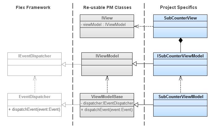 Presentation Model UML