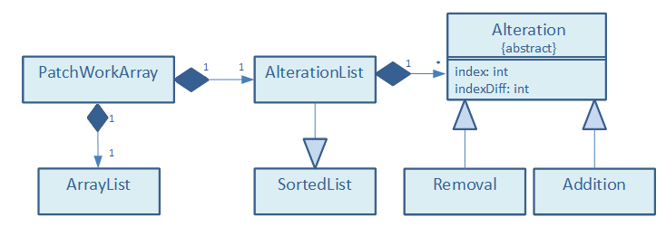 PatchWorkArray UML Diagram