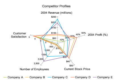 Python radar chart with multiple scales on multiple axes stack there are 5 axes on this example and 5 scales on all axes just like i want ccuart Images