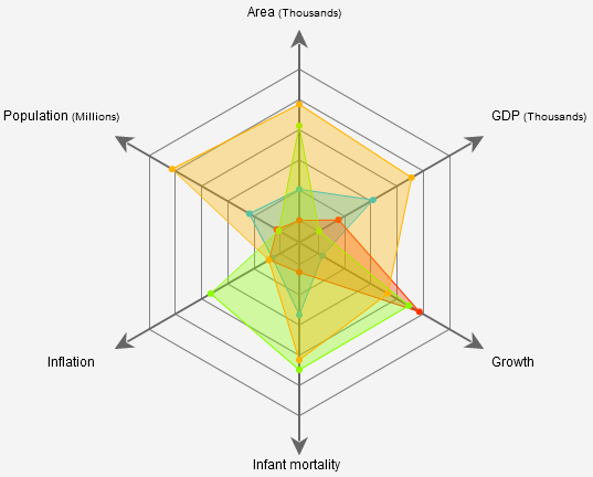 Radar Chart by Kap Lab