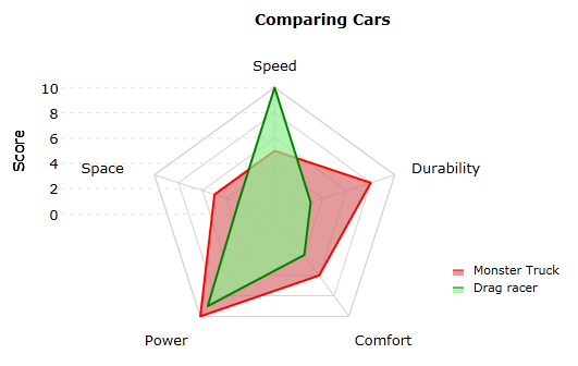 Radar Chart by Visiblox