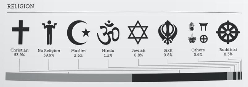 Britistics - Religion