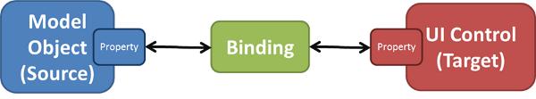 XAML Binding Mode OneWay, TwoWay