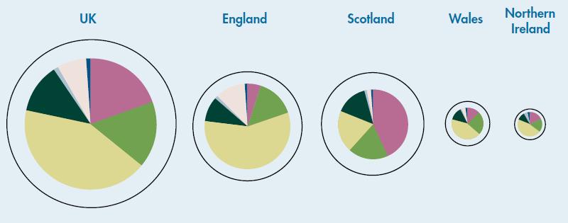 Broad habitat pie charts