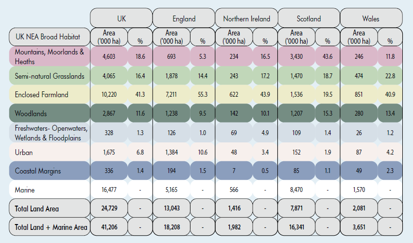 UK NEA broad habitat data table