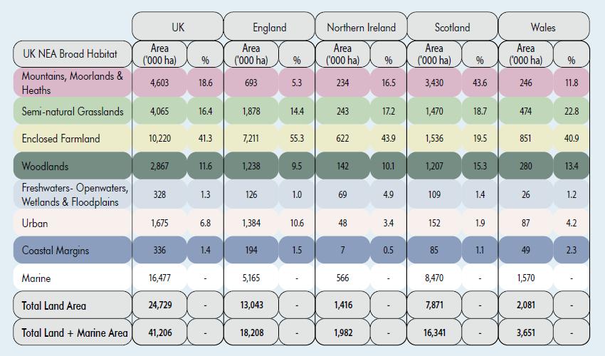 UK NEA broad habitat data table