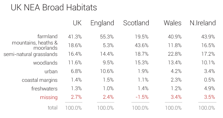 Broad habitat figures as table
