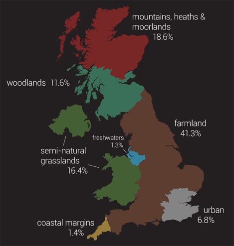 If broad habitats in the UK were clustered...