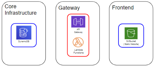 An image of 3 stacks containing AWS resources that each will provision