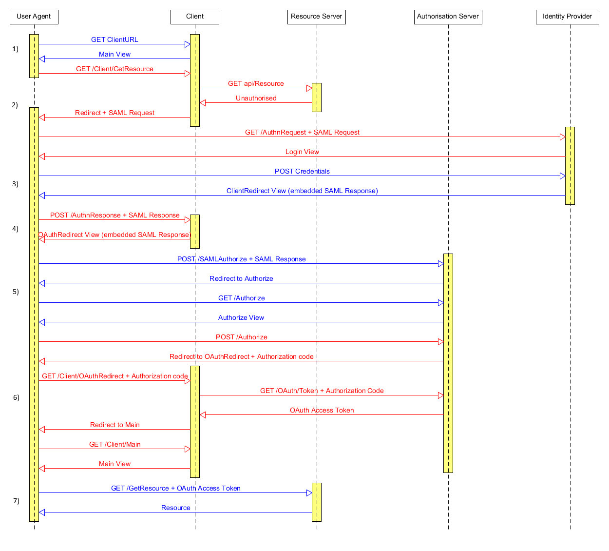 sequence_diagram oauth2 with saml2 0 authentication