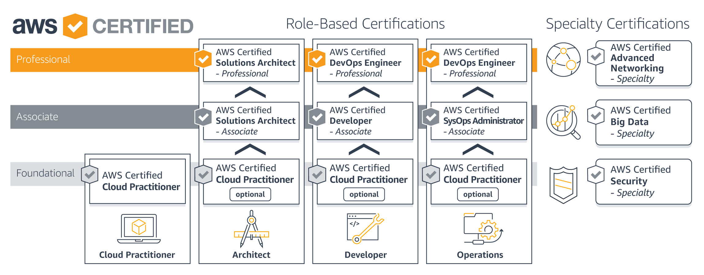What Did I Learn Studying For Aws Solution Architect Associate