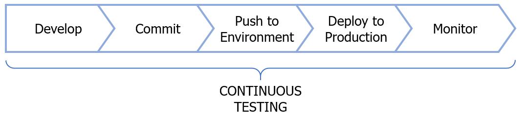 continuoustestingpipeline.png
