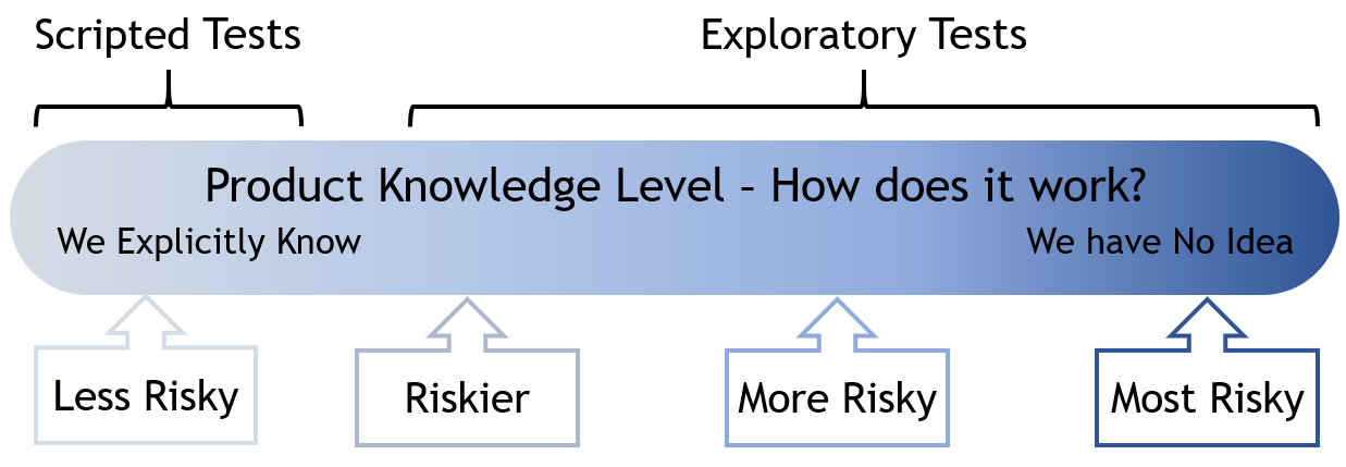 Why I'm talking to developers about Exploratory Testing by Callum Akehurst-Ryan