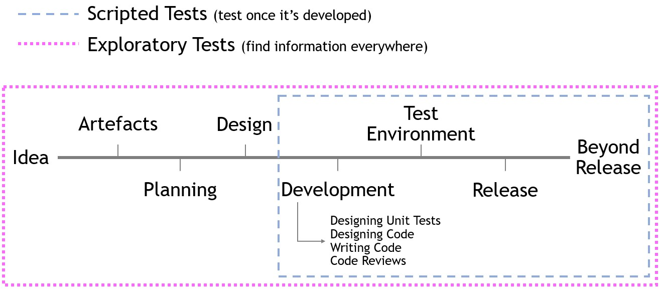 Fig 3: Testing fitting into Project Timelines