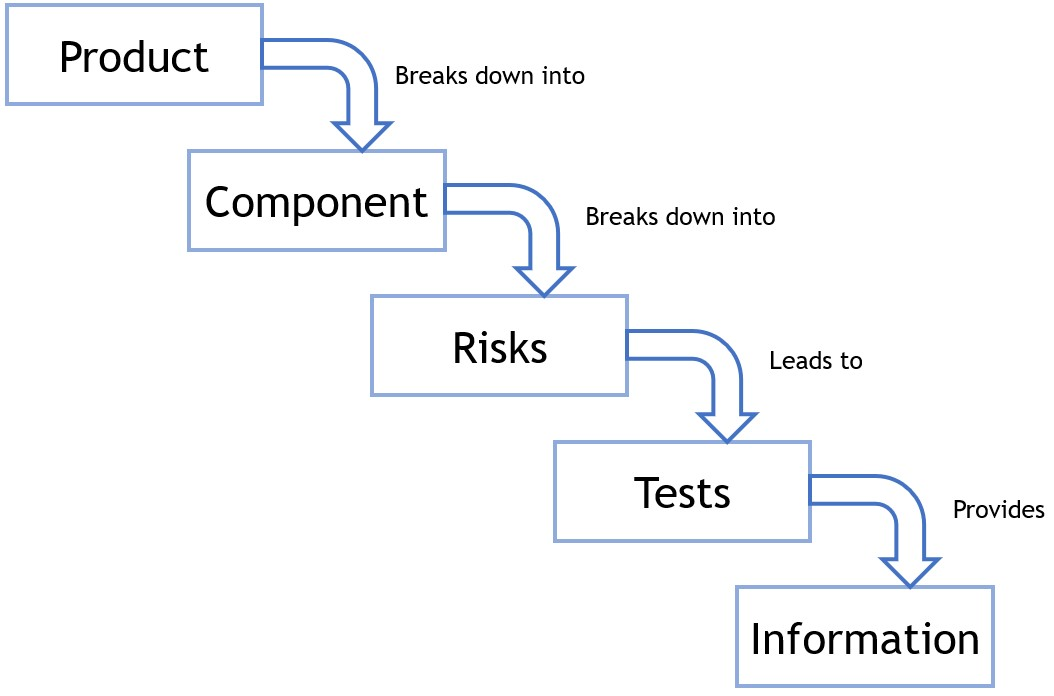 Fig 2: Process of Testing