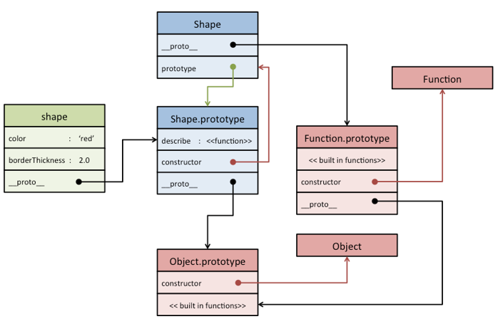 Understanding javascript object creation patterns ccuart Image collections