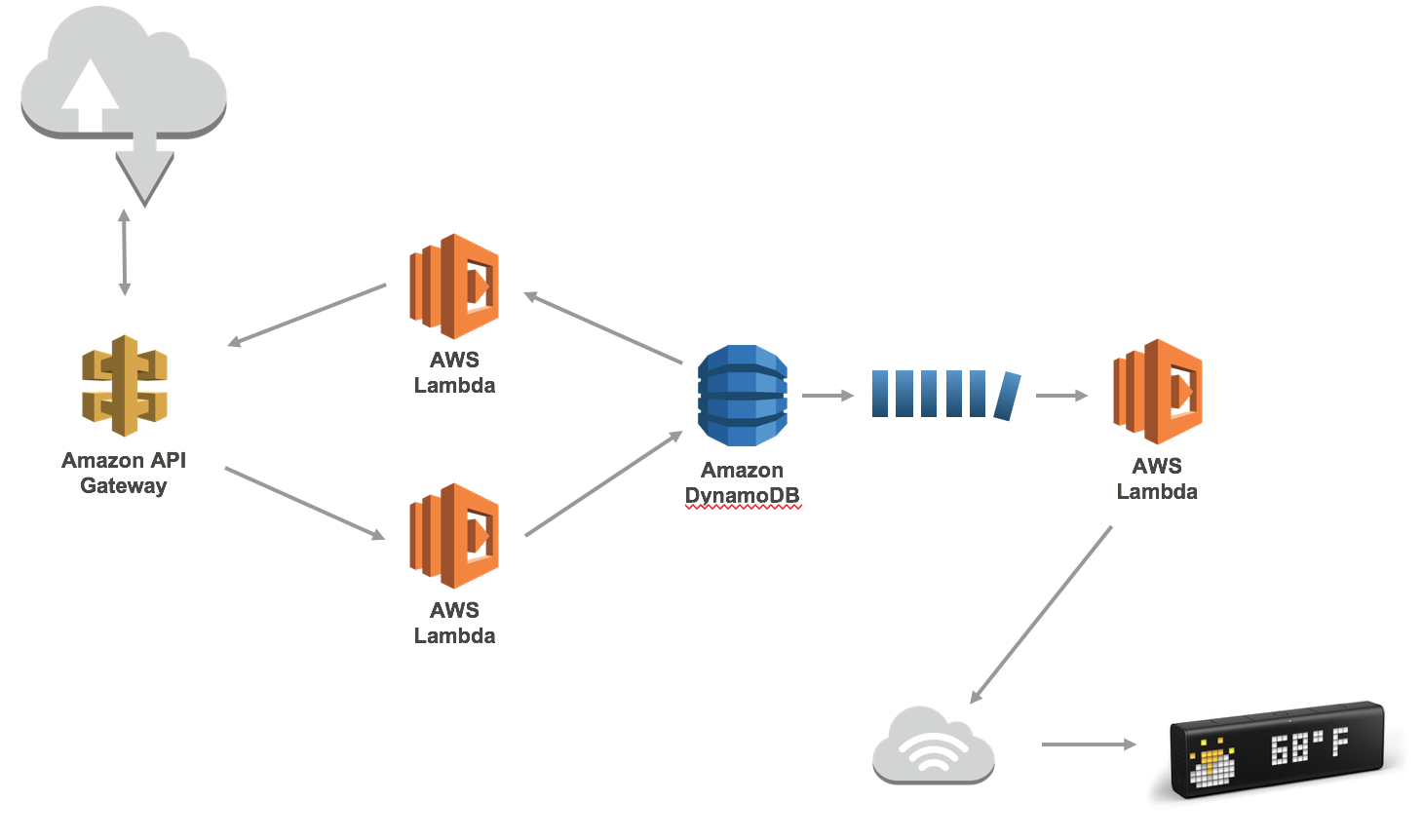Sleeping Lambdas and AWS Step Functions