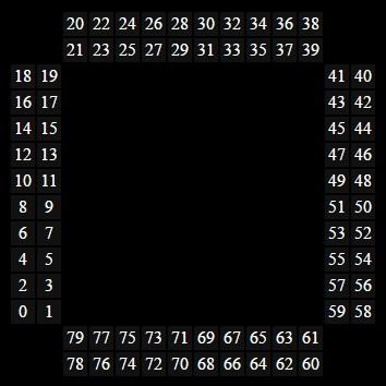 Northern Lights Numbering