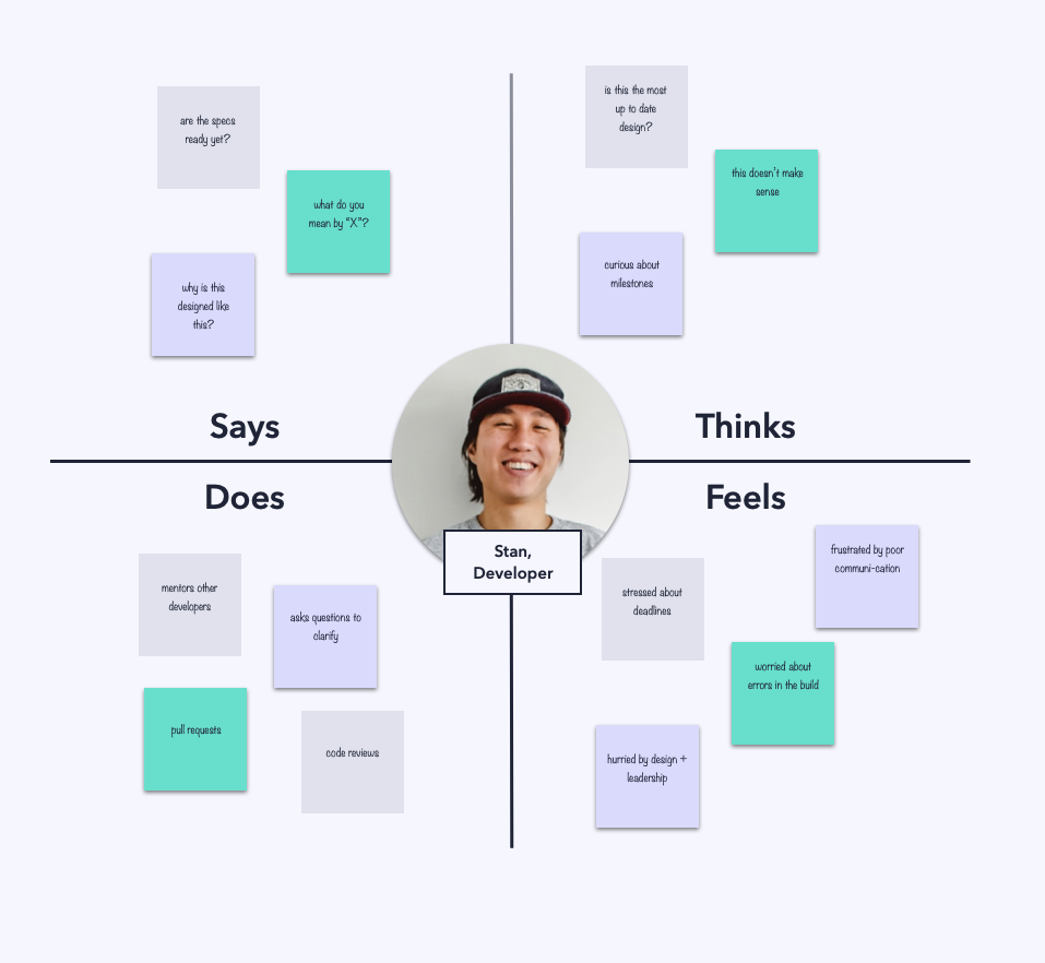 An empathy map depicting a developer's thoughts, tasks and feelings