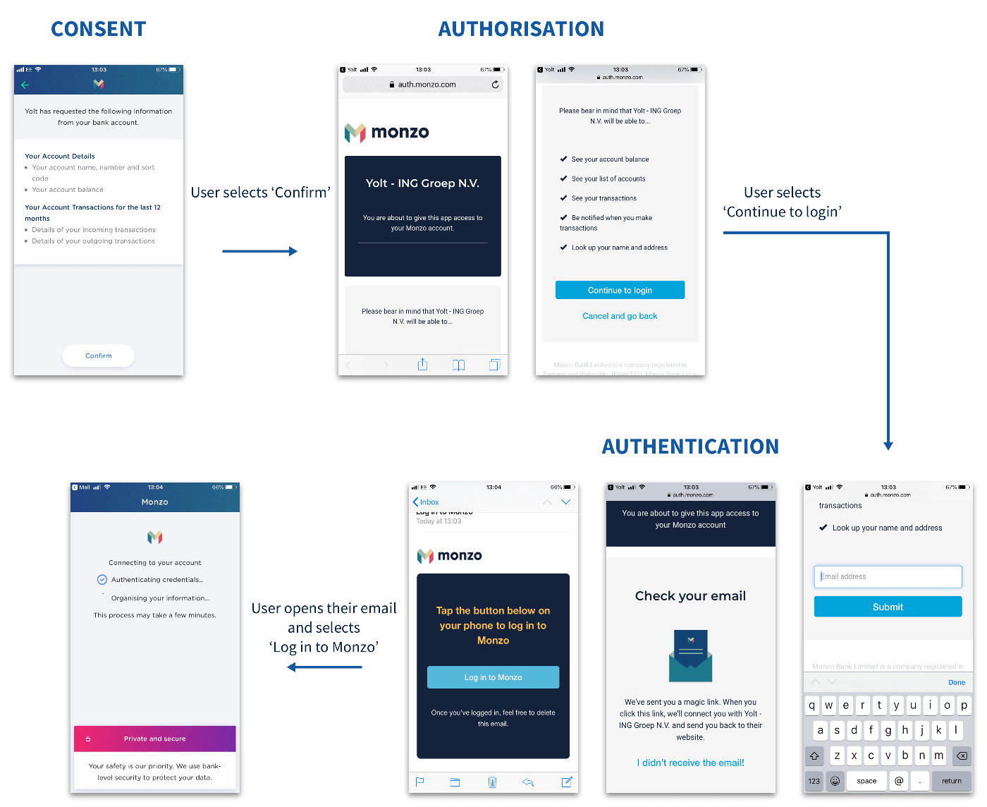 The UX of Consent Models in Open Banking