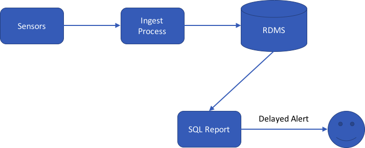 SQL Batch Process Flow