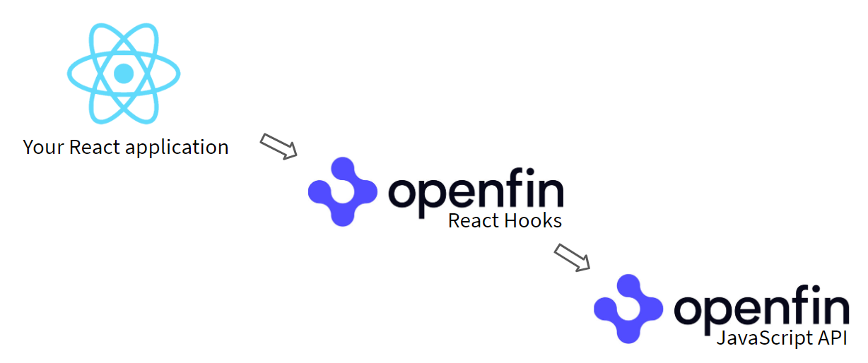 Diagram of OpenFin React Hooks technology stack