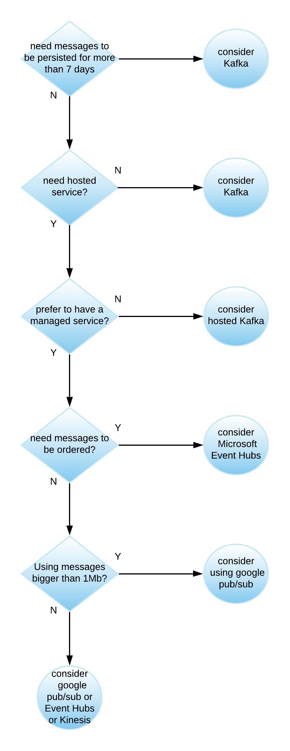 Comparing Apache Kafka, Amazon Kinesis, Microsoft Event Hubs
