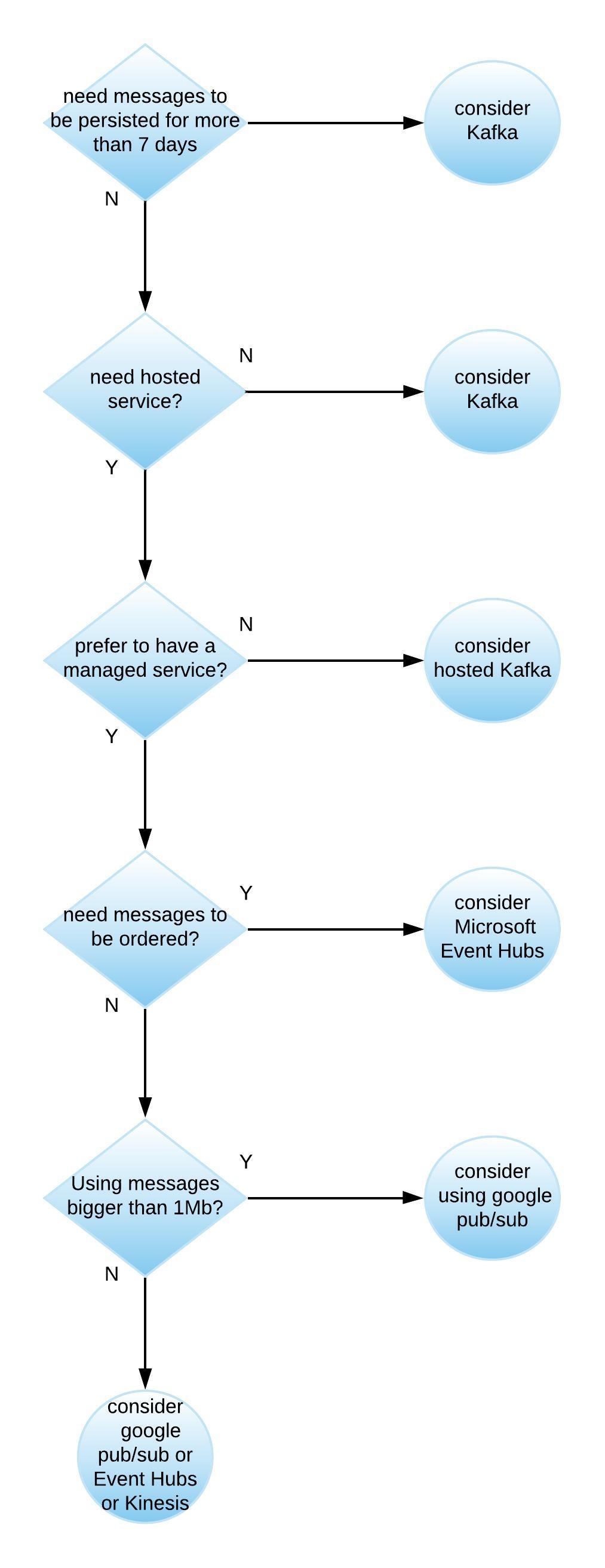 Messaging Architecture Decision