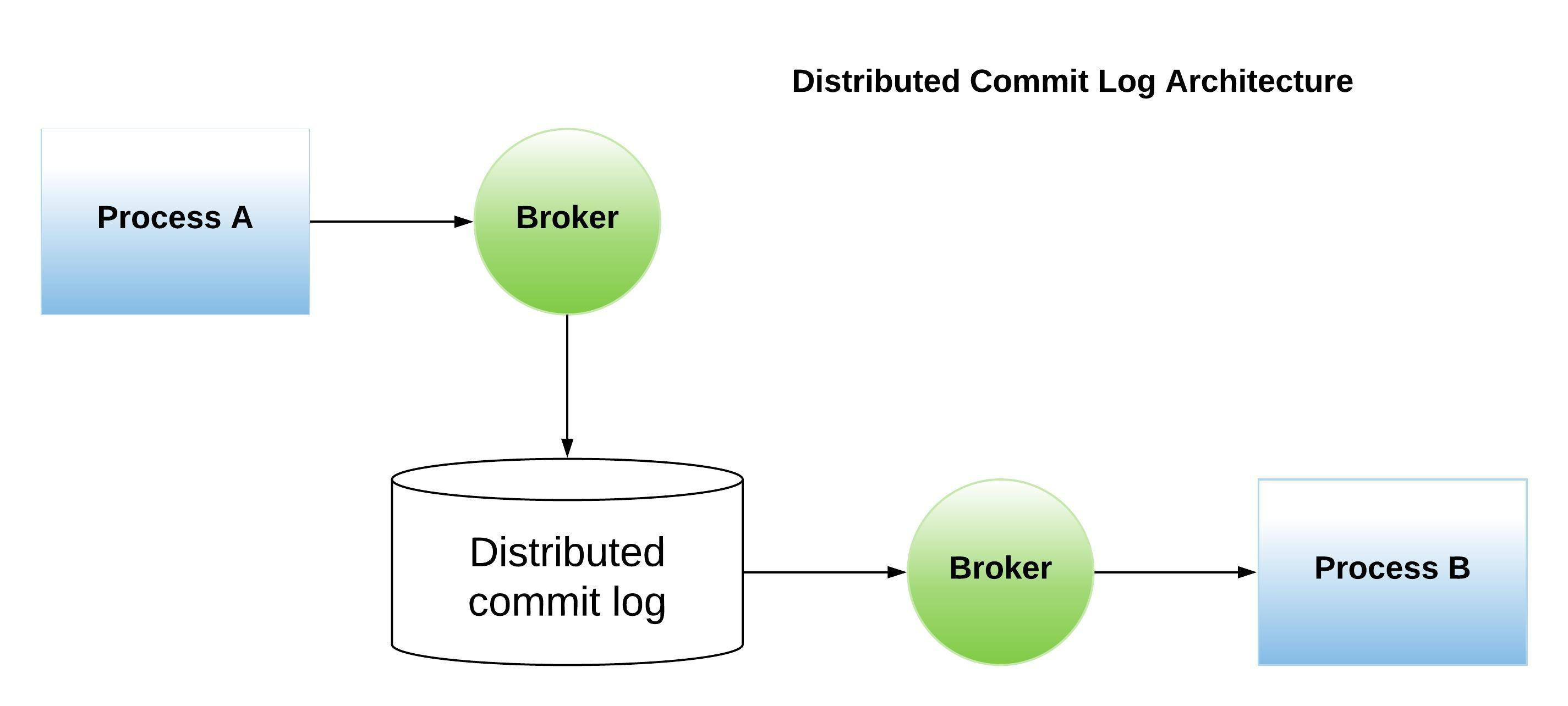 Distributed Commit Log Architecture