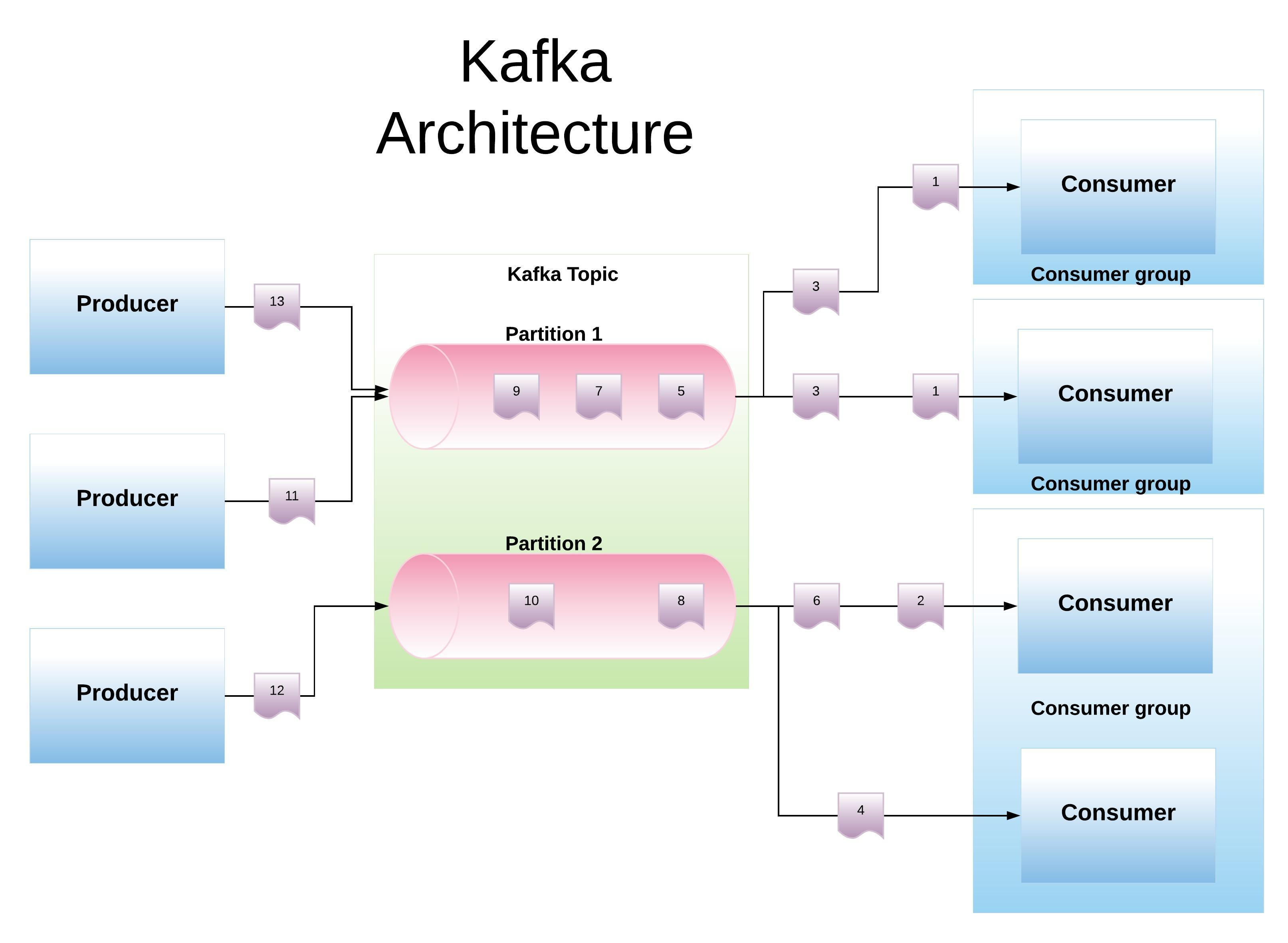 Comparing Apache Kafka, Amazon Kinesis, Microsoft Event Hubs and