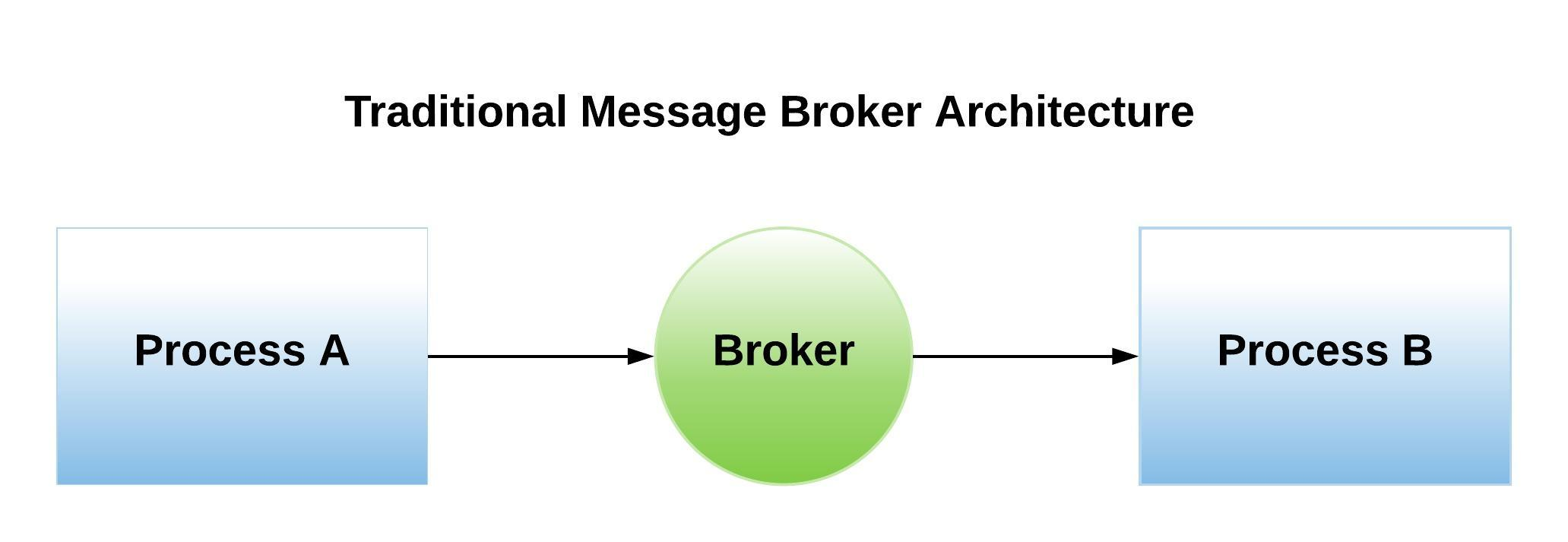 Traditional Message Broker