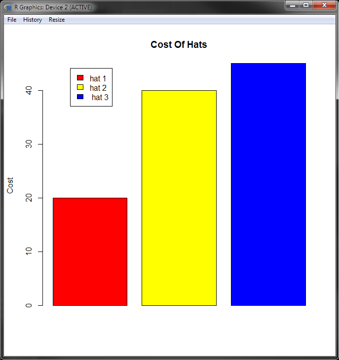 Basic Bar Chart Coloured