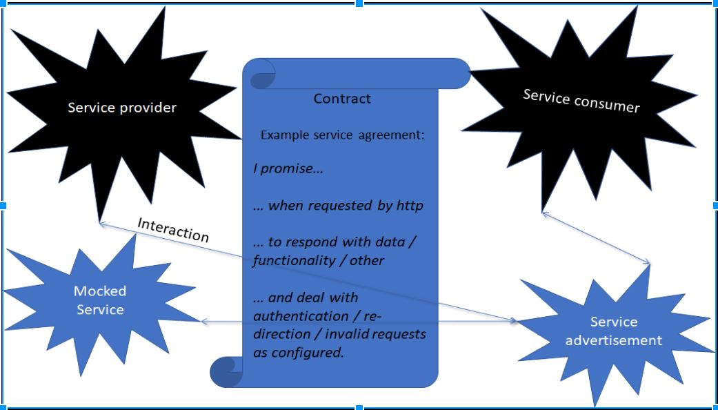 The contract agreement across parties
