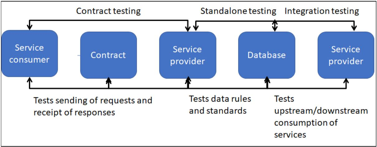 The different phases of Microservice testing