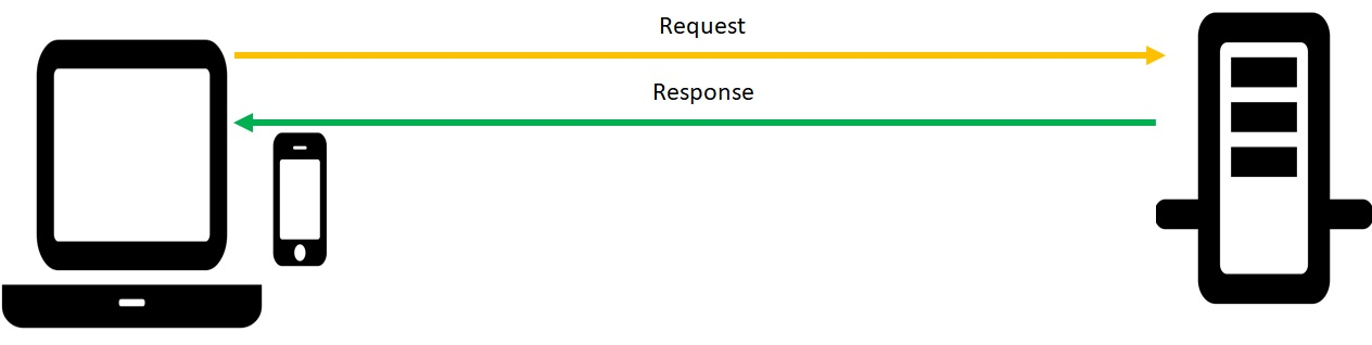 Picture of a http request and a response being sent between a PC and a server in the form of 2 lines between the two