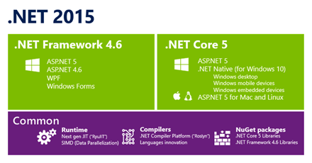 .NET 2015 runtimes