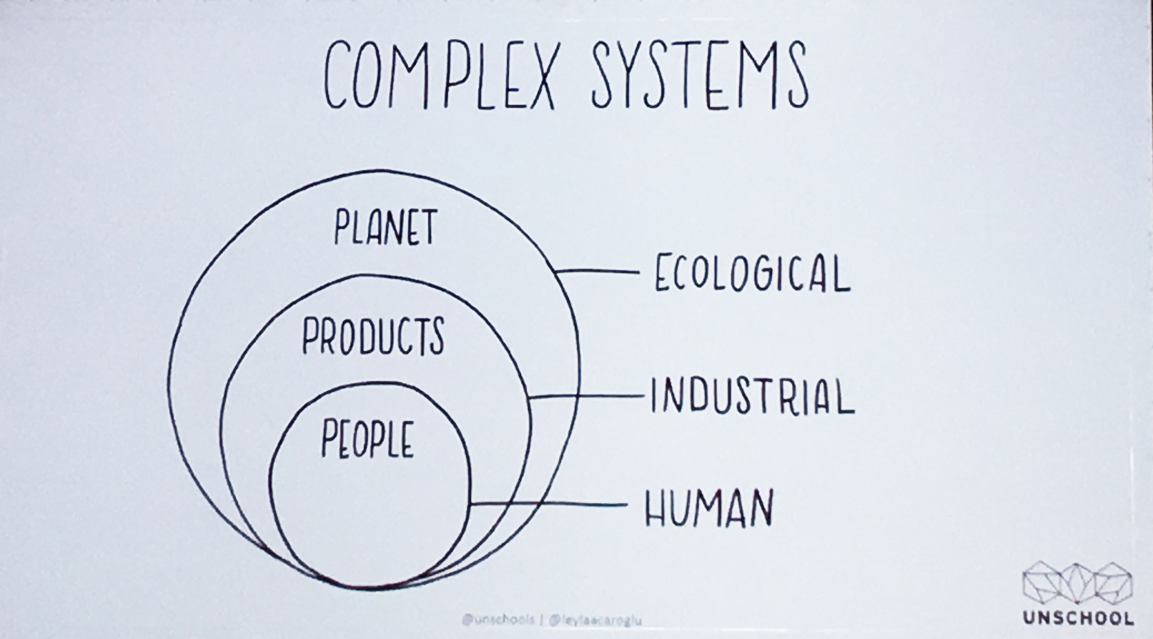 Leyla Acaroglu's depiction of the nested nature of complex systems
