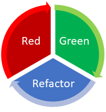 Red-> Green ->Refactor Cycle