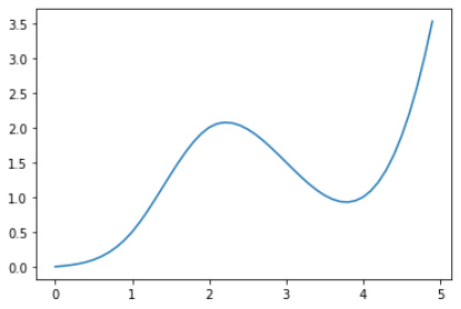Creating a Cubic Spline in Python and Alteryx