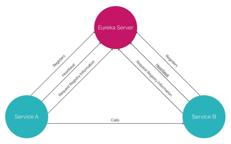 Eureka Diagram