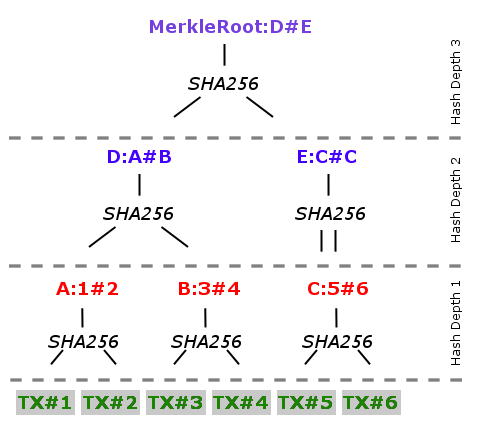 merkle root composition