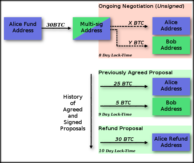 diagram of a time-lock transaction channel
